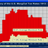 MarginalTaxRates